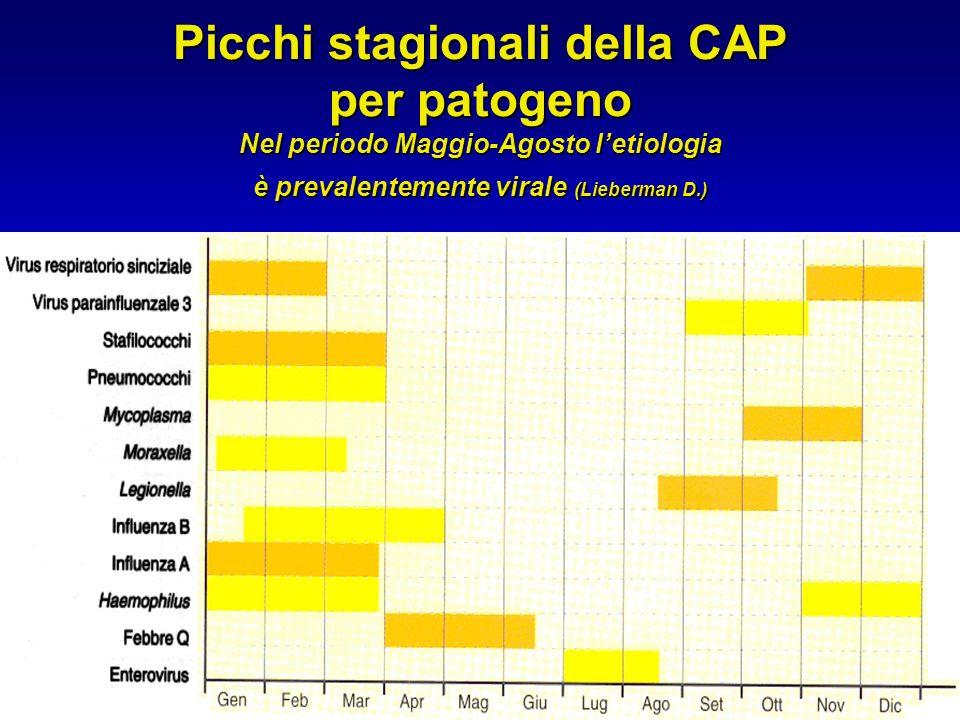 Picchi stagionali della CAP per patogeno Nel periodo Maggio-Agosto l'etiologia è prevalentemente virale (Lieberman D.)