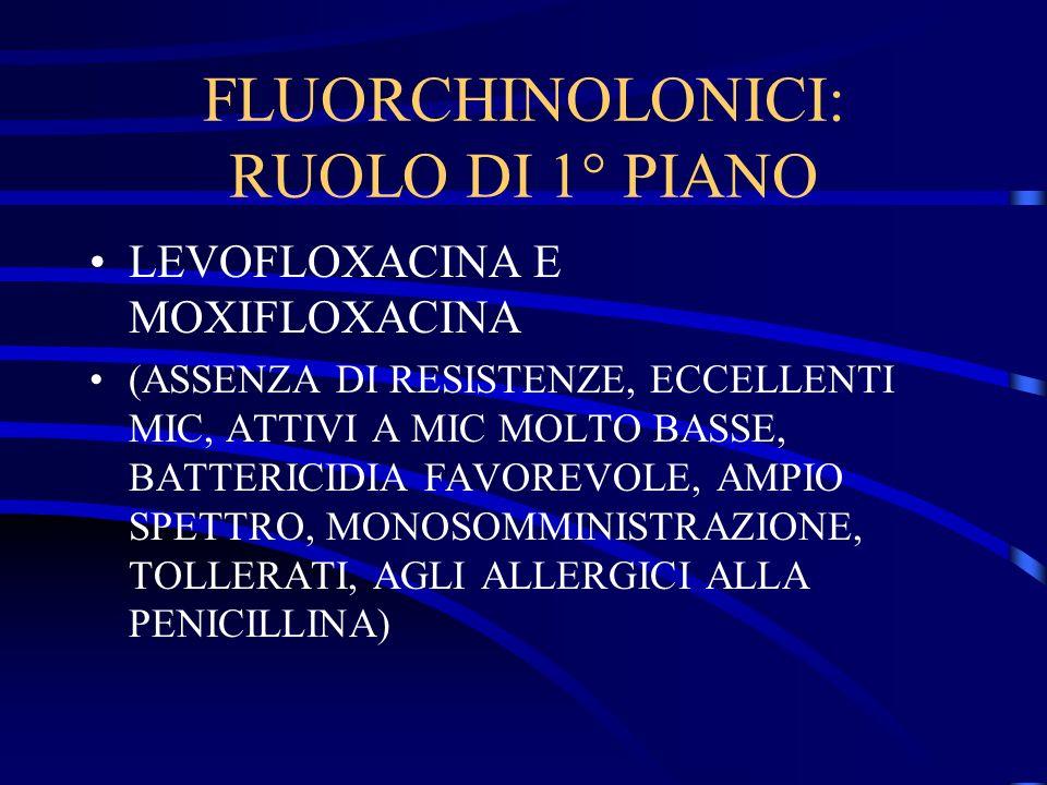 FLUORCHINOLONICI: RUOLO DI 1° PIANO
