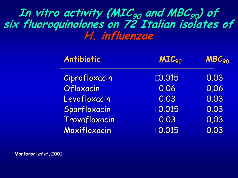 In vitro activity (MIC90 and MBC90) of six fluoroquinolones on 72 Italian isolates of H. influenzae