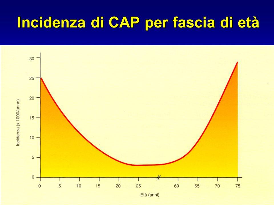 Incidenza di CAP per fascia di età