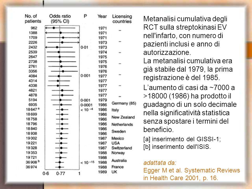 Metanalisi cumulativa degli RCT sulla streptokinasi EV nell infarto, con numero di pazienti inclusi e anno di autorizzazione. La metanalisi cumulativa era già stabile dal 1979, la prima registrazione è del 1985.