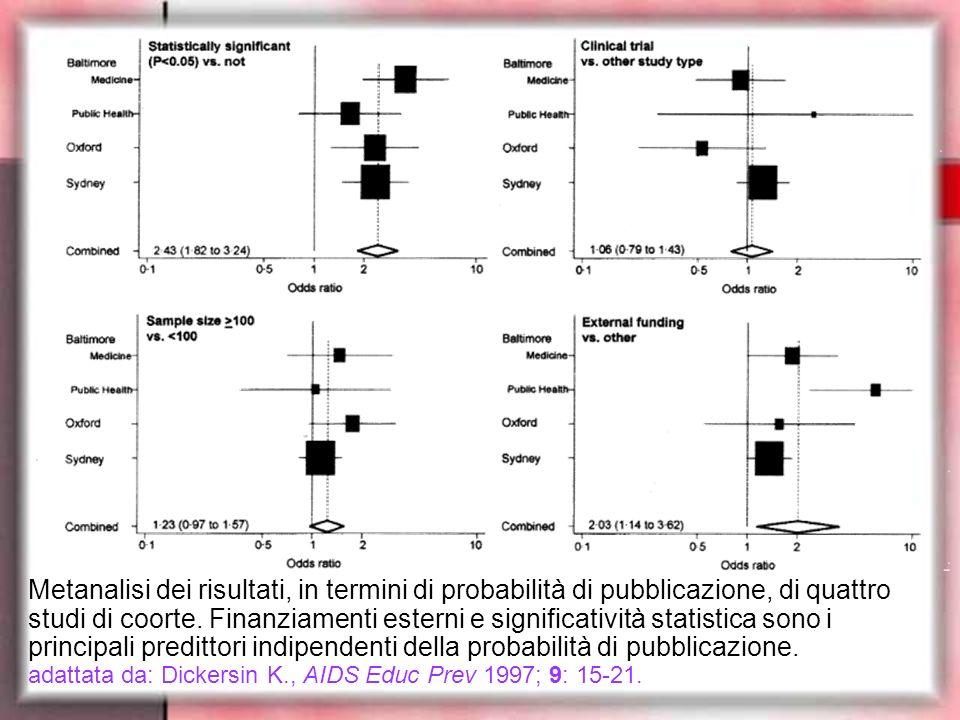Metanalisi dei risultati, in termini di probabilità di pubblicazione, di quattro studi di coorte.