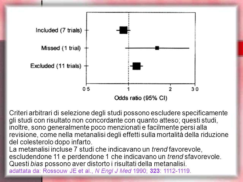 Criteri arbitrari di selezione degli studi possono escludere specificamente gli studi con risultato non concordante con quanto atteso; questi studi, inoltre, sono generalmente poco menzionati e facilmente persi alla revisione, come nella metanalisi degli effetti sulla mortalità della riduzione del colesterolo dopo infarto. La metanalisi incluse 7 studi che indicavano un trend favorevole, escludendone 11 e perdendone 1 che indicavano un trend sfavorevole. Questi bias possono aver distorto i risultati della metanalisi.