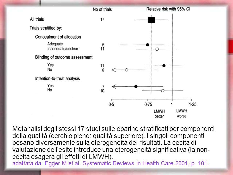 Metanalisi degli stessi 17 studi sulle eparine stratificati per componenti della qualità (cerchio pieno: qualità superiore). I singoli componenti pesano diversamente sulla eterogeneità dei risultati. La cecità di valutazione dell esito introduce una eterogeneità significativa (la non-cecità esagera gli effetti di LMWH).