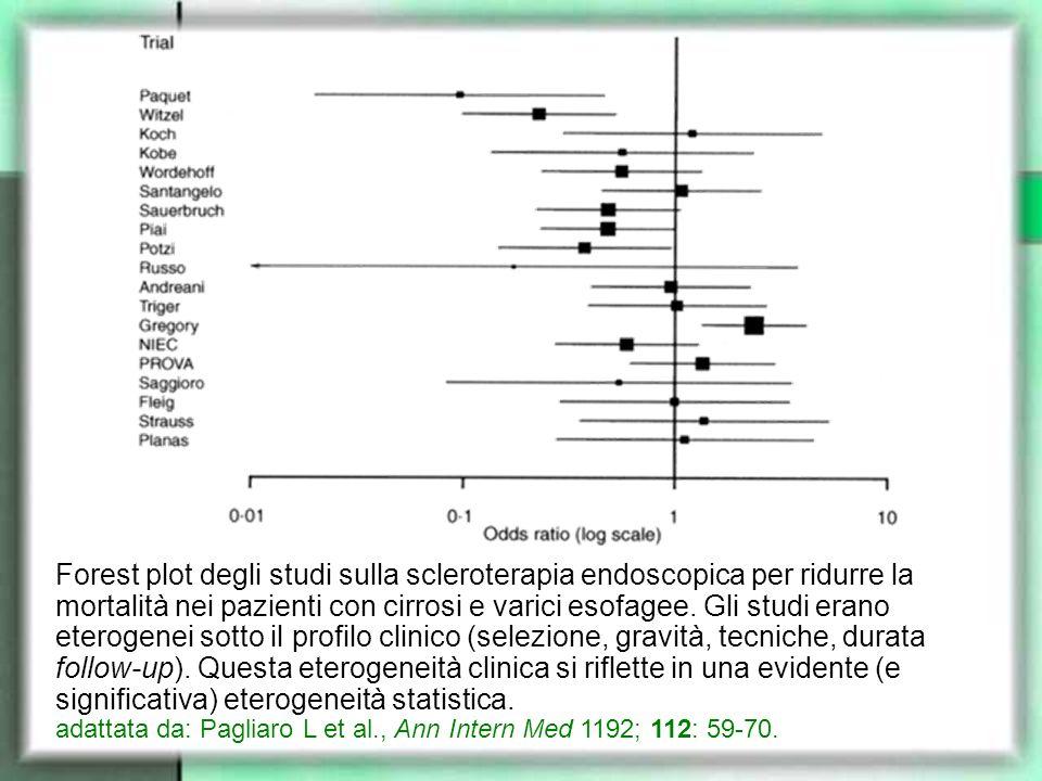 Forest plot degli studi sulla scleroterapia endoscopica per ridurre la mortalità nei pazienti con cirrosi e varici esofagee. Gli studi erano eterogenei sotto il profilo clinico (selezione, gravità, tecniche, durata follow-up). Questa eterogeneità clinica si riflette in una evidente (e significativa) eterogeneità statistica.