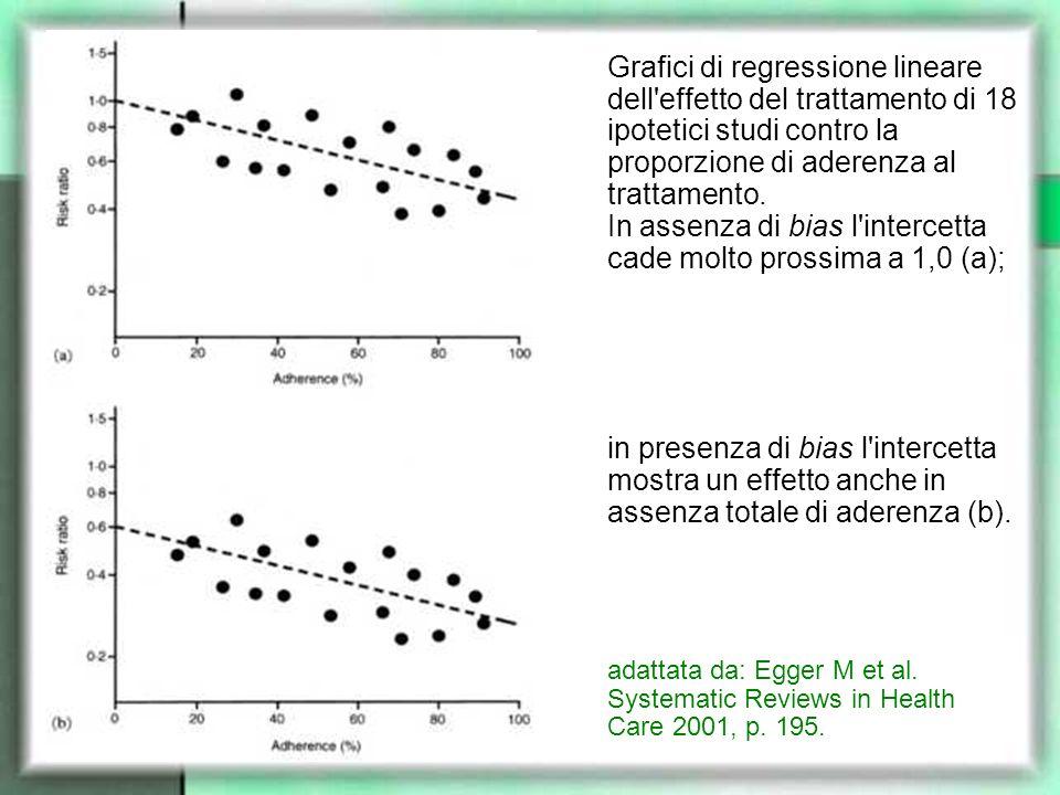 Grafici di regressione lineare dell effetto del trattamento di 18 ipotetici studi contro la proporzione di aderenza al trattamento. In assenza di bias l intercetta cade molto prossima a 1,0 (a); in presenza di bias l intercetta mostra un effetto anche in assenza totale di aderenza (b).