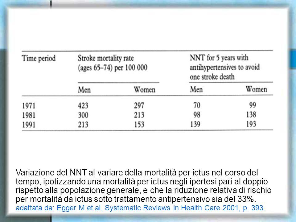Variazione del NNT al variare della mortalità per ictus nel corso del tempo, ipotizzando una mortalità per ictus negli ipertesi pari al doppio rispetto alla popolazione generale, e che la riduzione relativa di rischio per mortalità da ictus sotto trattamento antipertensivo sia del 33%.