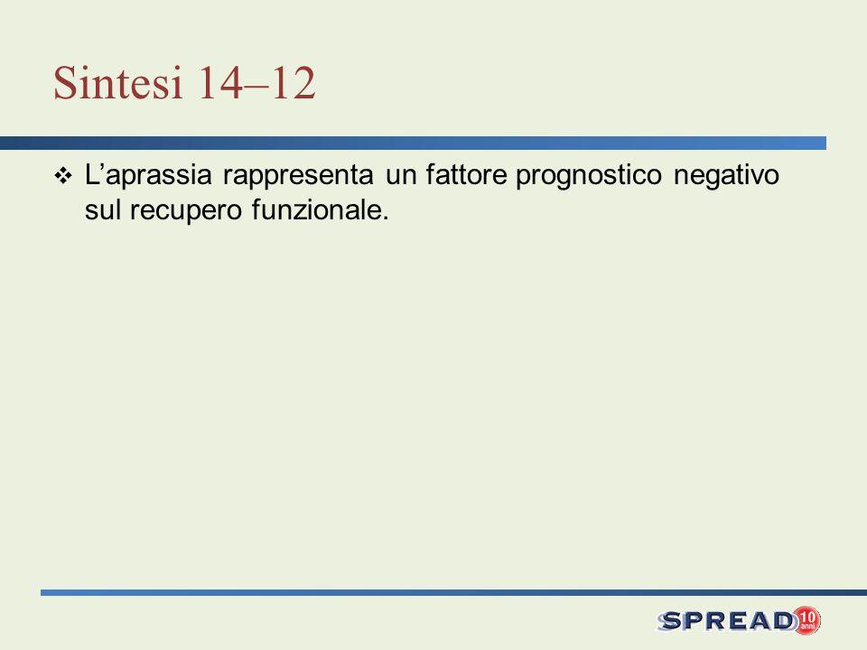 Sintesi 14–12 L'aprassia rappresenta un fattore prognostico negativo sul recupero funzionale.