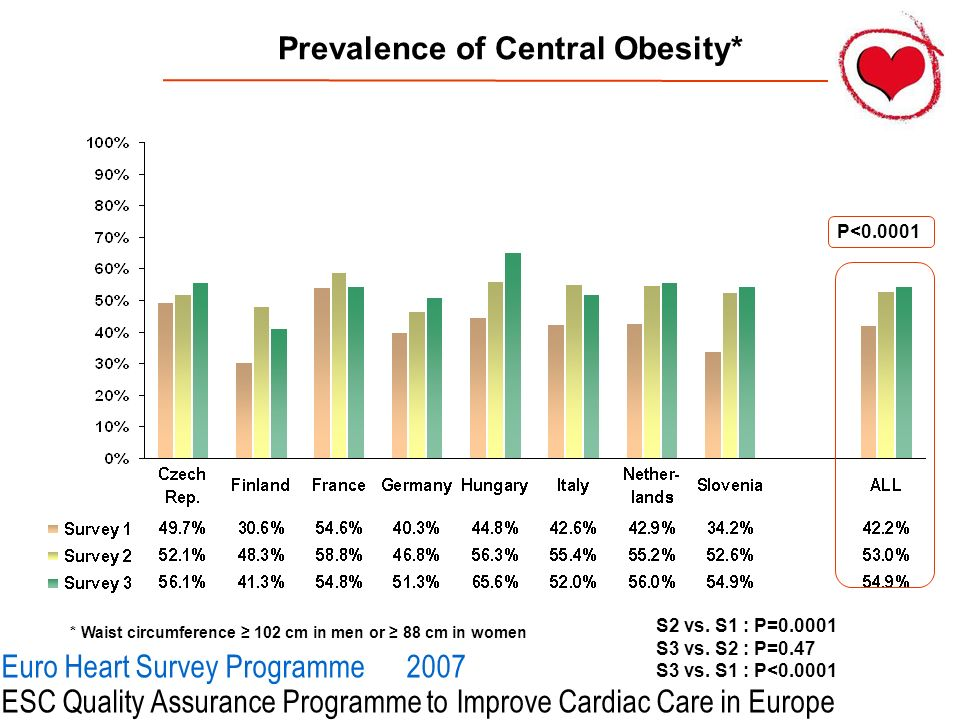 Prevalence of Central Obesity*