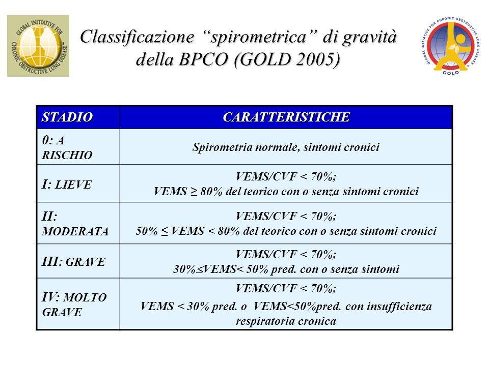 Classificazione spirometrica di gravità della BPCO (GOLD 2005)