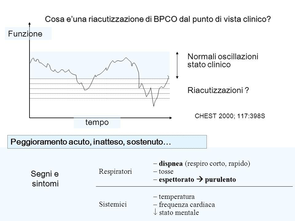 Cosa e'una riacutizzazione di BPCO dal punto di vista clinico