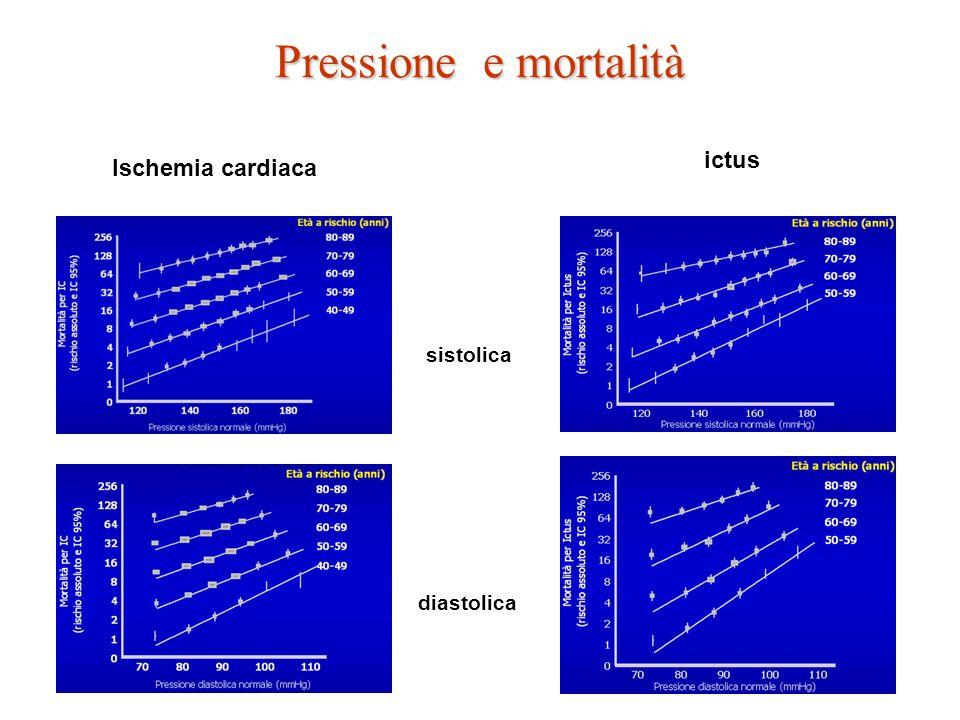 Pressione e mortalità ictus Ischemia cardiaca sistolica diastolica