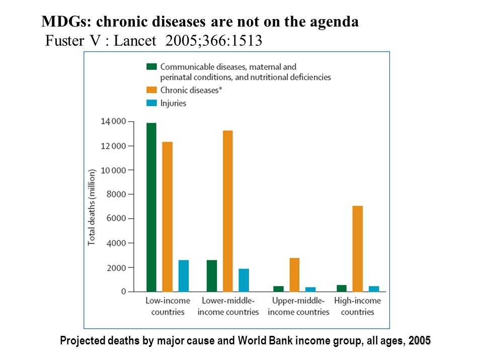 MDGs: chronic diseases are not on the agenda Fuster V : Lancet 2005;366:1513