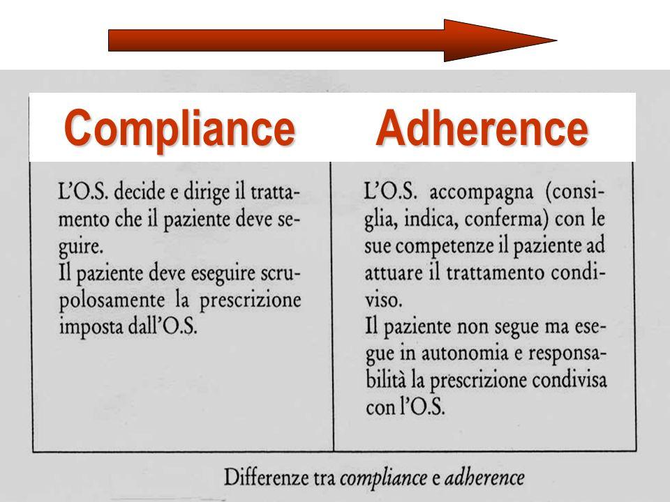 Compliance Adherence