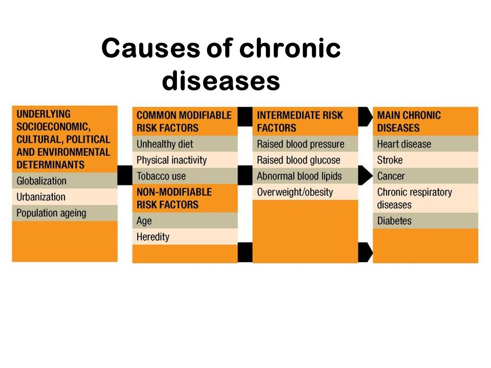 Causes of chronic diseases