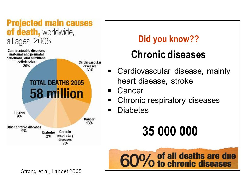 35 000 000 Chronic diseases Did you know