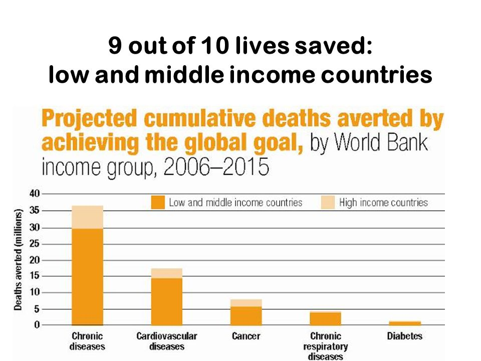 9 out of 10 lives saved: low and middle income countries