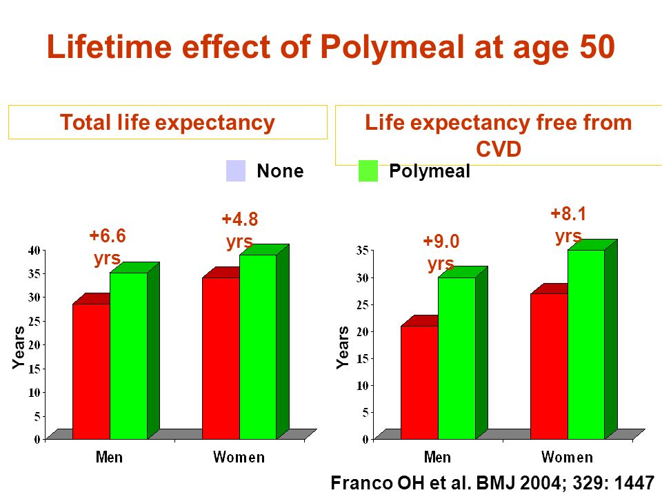 Lifetime effect of Polymeal at age 50 Life expectancy free from CVD