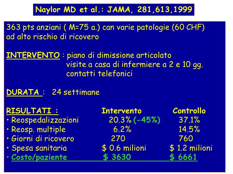 Naylor MD et al.: JAMA, 281,613,1999 363 pts anziani ( M=75 a.) can varie patologie (60 CHF) ad alto rischio di ricovero.
