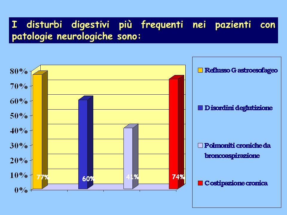 I disturbi digestivi più frequenti nei pazienti con patologie neurologiche sono: