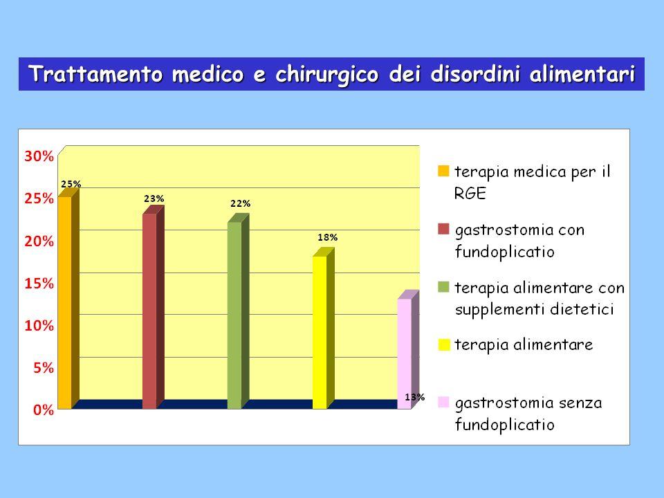 Trattamento medico e chirurgico dei disordini alimentari