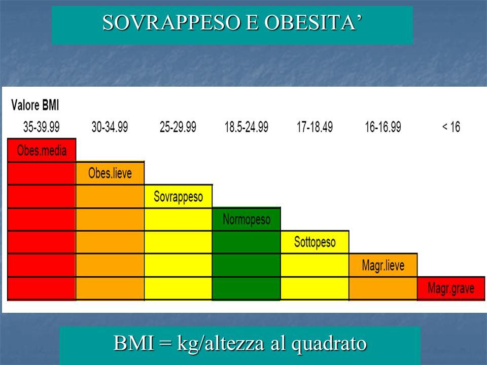 BMI = kg/altezza al quadrato