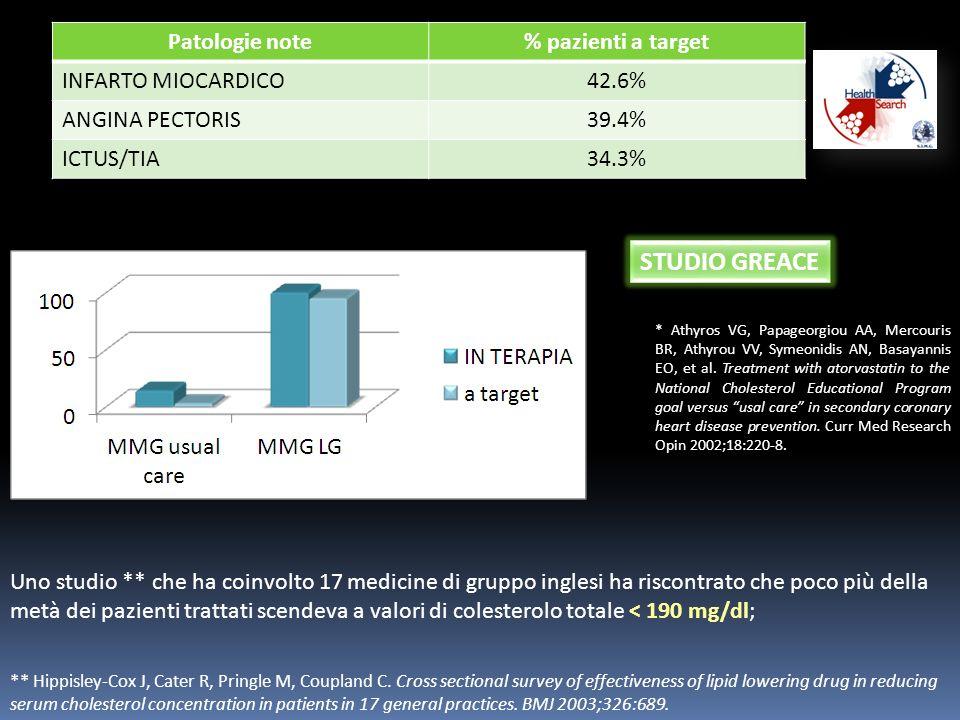 STUDIO GREACE Patologie note % pazienti a target INFARTO MIOCARDICO
