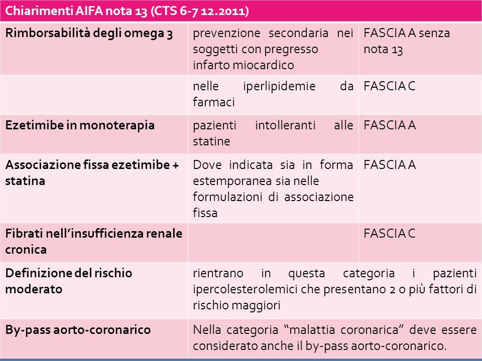Chiarimenti AIFA nota 13 (CTS 6-7 12.2011)