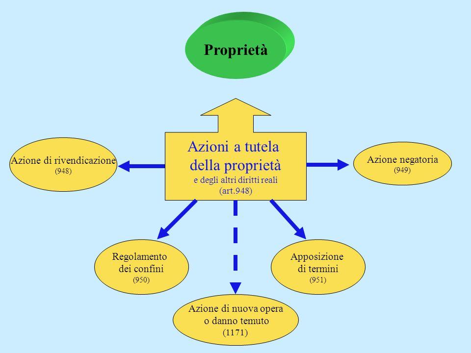 azioni a tutela della proprietà