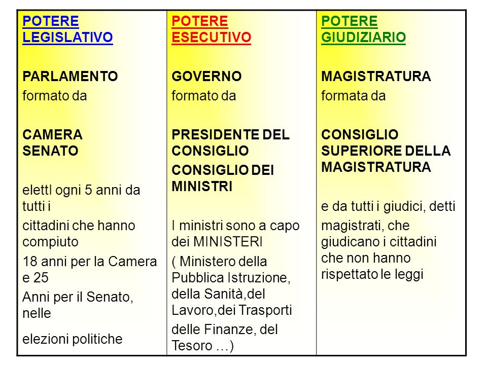 POTERE LEGISLATIVO PARLAMENTO. formato da. CAMERA SENATO. elettI ogni 5 anni da tutti i. cittadini che hanno compiuto.