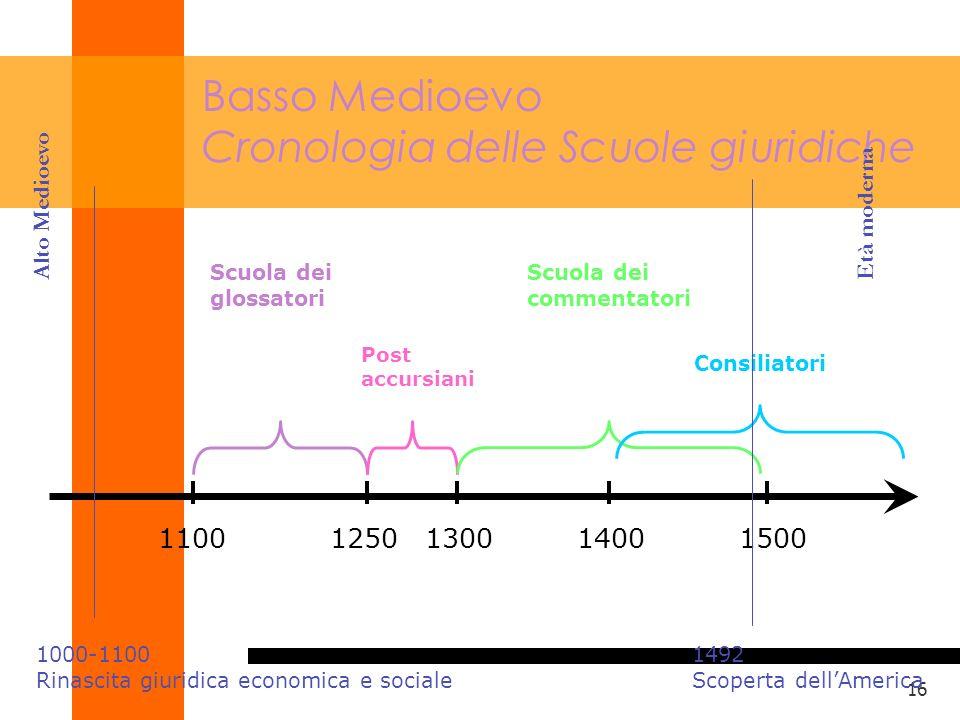 Basso Medioevo Cronologia delle Scuole giuridiche