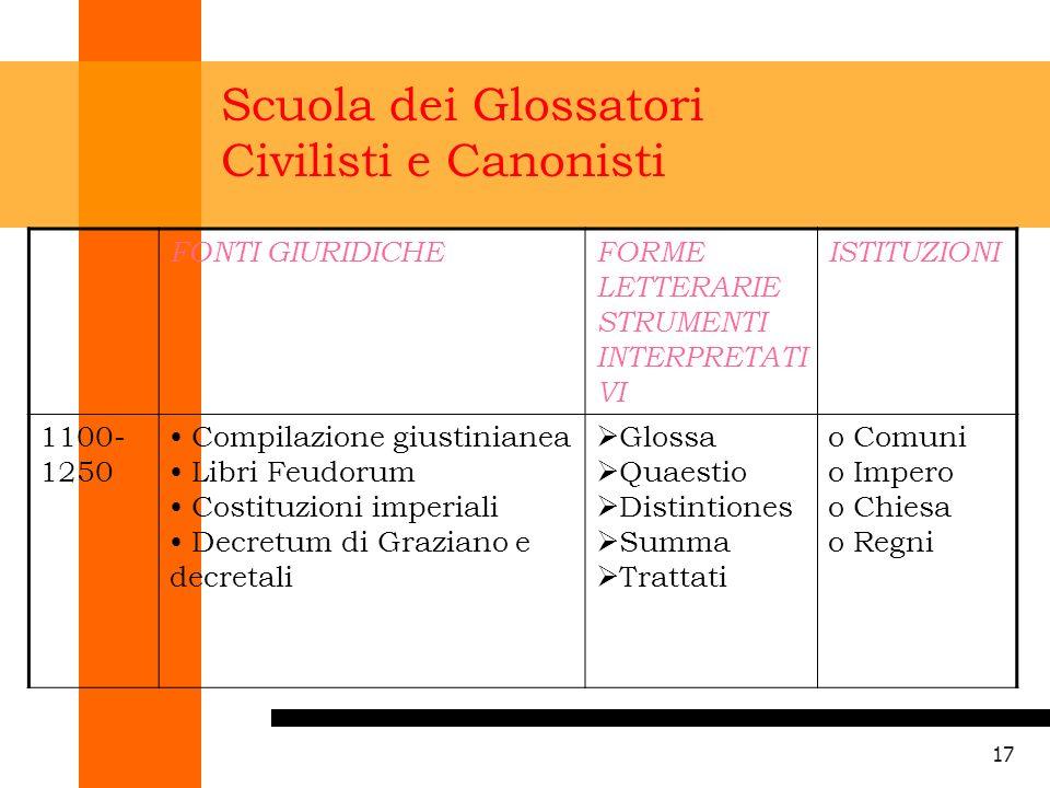 Scuola dei Glossatori Civilisti e Canonisti