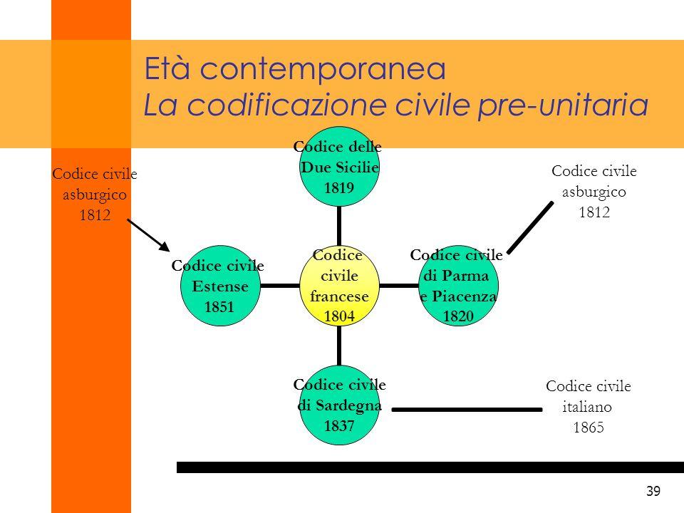 Età contemporanea La codificazione civile pre-unitaria