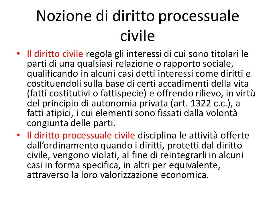 Nozione di diritto processuale civile
