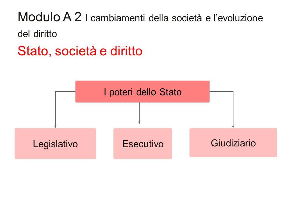 Stato, società e diritto