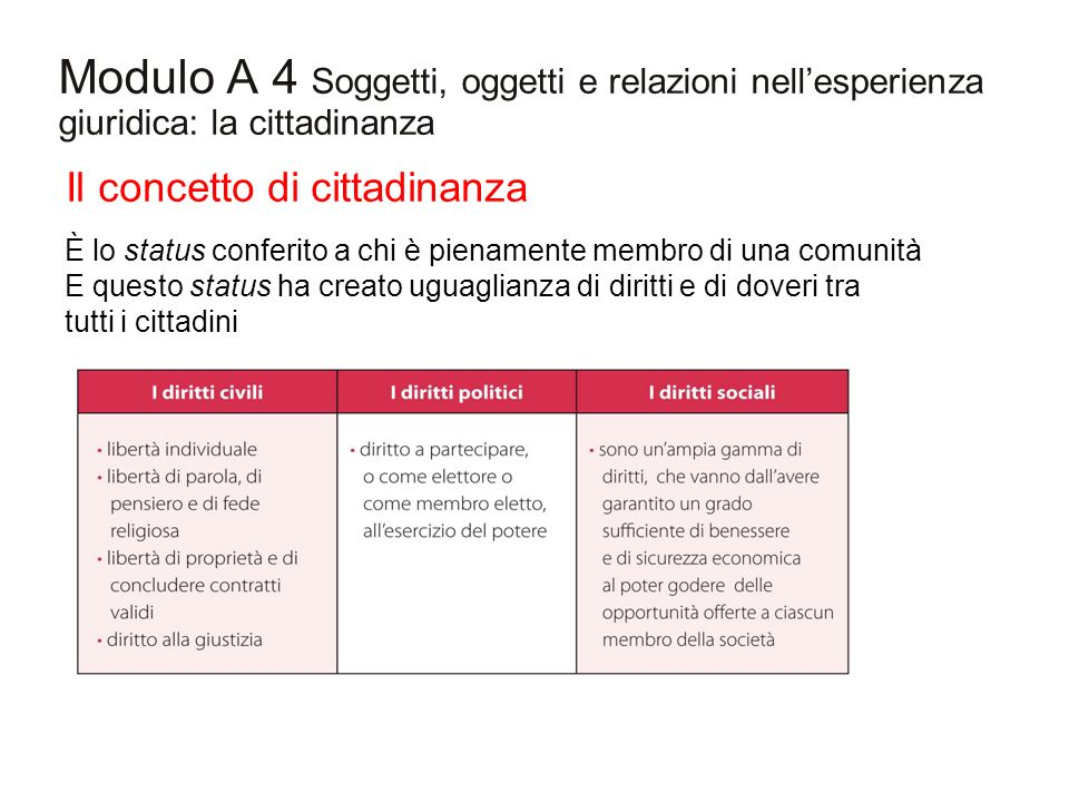 Modulo A 4 Soggetti, oggetti e relazioni nell'esperienza giuridica: la cittadinanza