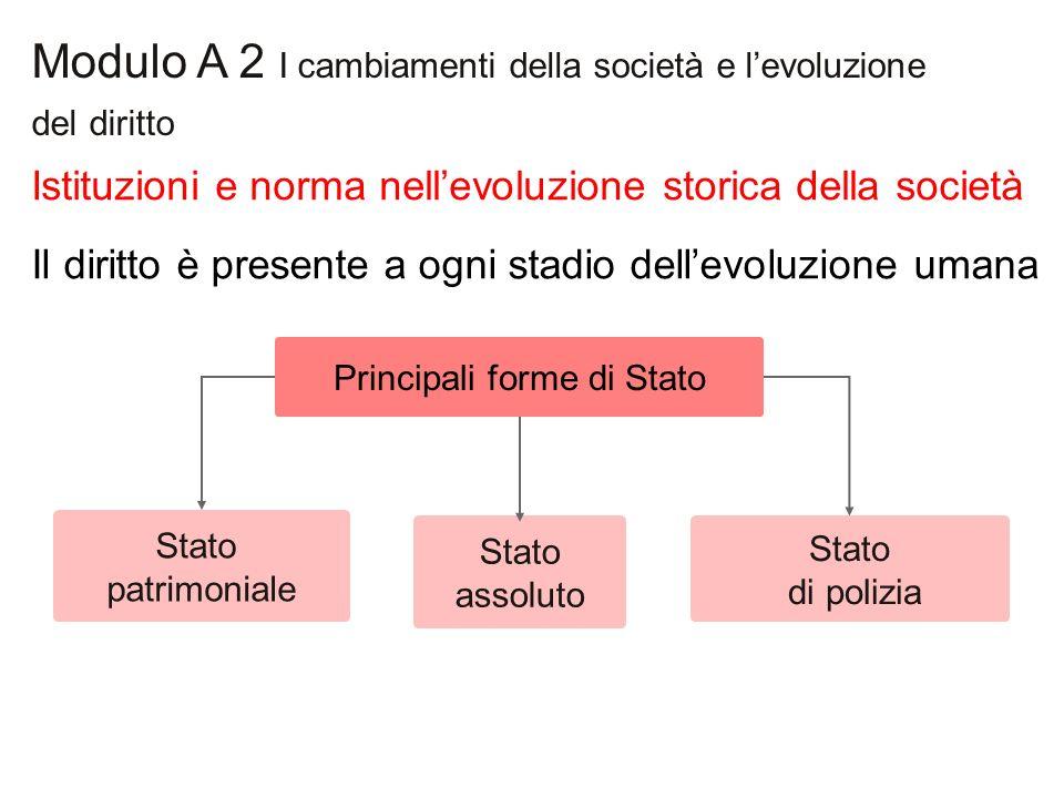 Modulo A 2 I cambiamenti della società e l'evoluzione del diritto