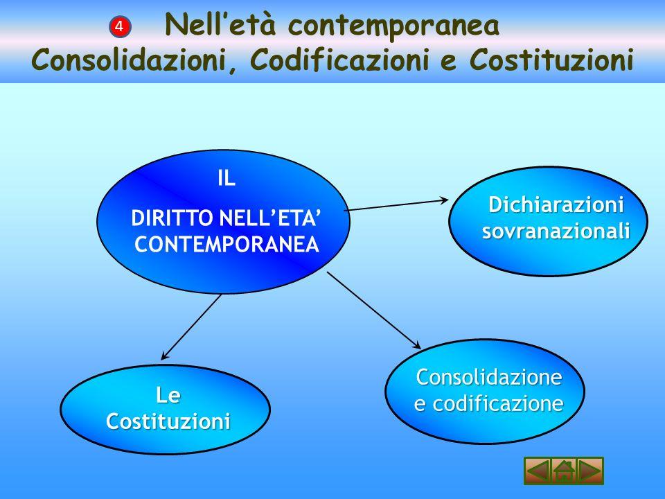 Nell'età contemporanea Consolidazioni, Codificazioni e Costituzioni