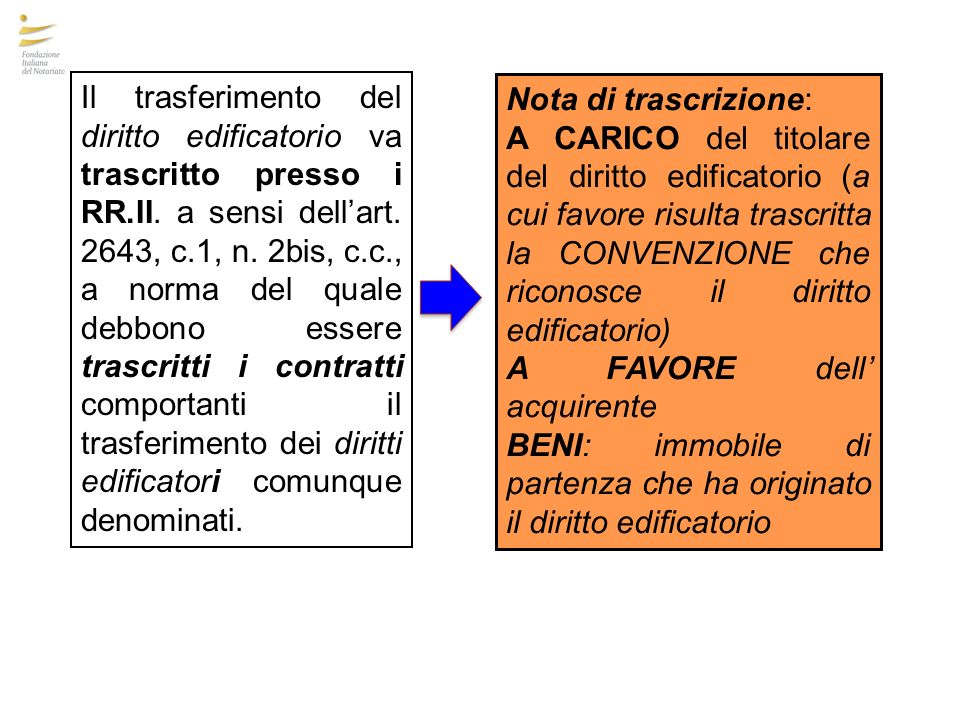 Il trasferimento del diritto edificatorio va trascritto presso i RR.II. a sensi dell'art. 2643, c.1, n. 2bis, c.c., a norma del quale debbono essere trascritti i contratti comportanti il trasferimento dei diritti edificatori comunque denominati.