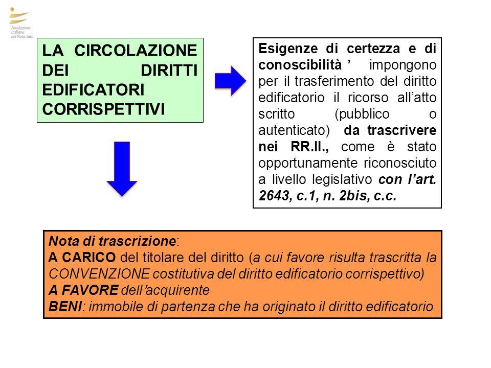LA CIRCOLAZIONE DEI DIRITTI EDIFICATORI CORRISPETTIVI