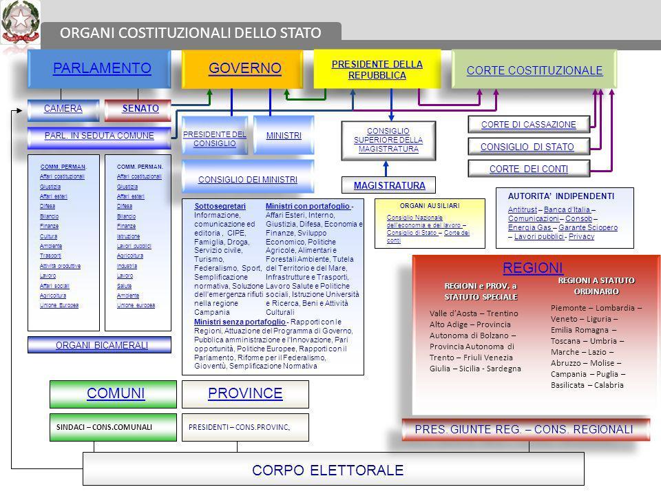ORGANI COSTITUZIONALI DELLO STATO