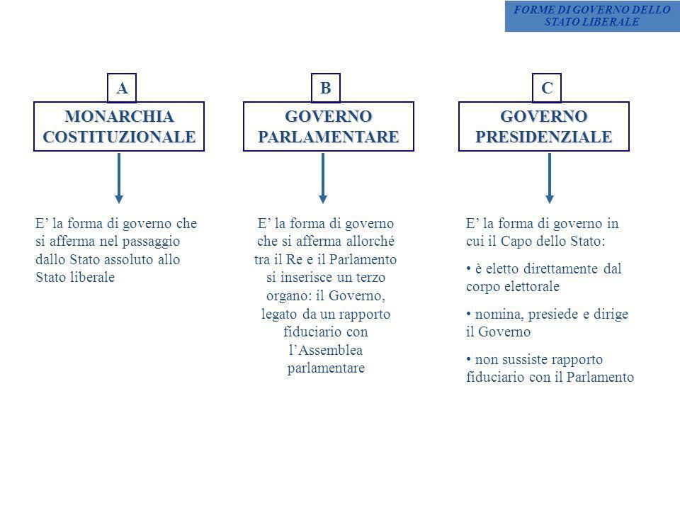 MONARCHIA COSTITUZIONALE GOVERNO PARLAMENTARE GOVERNO PRESIDENZIALE