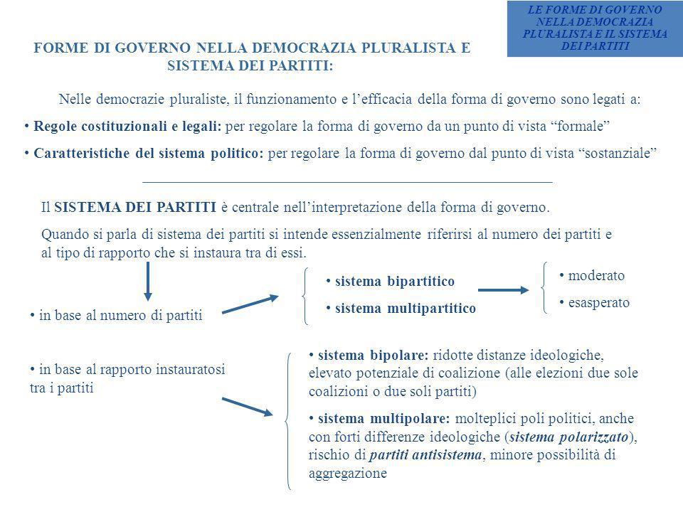 FORME DI GOVERNO NELLA DEMOCRAZIA PLURALISTA E SISTEMA DEI PARTITI: