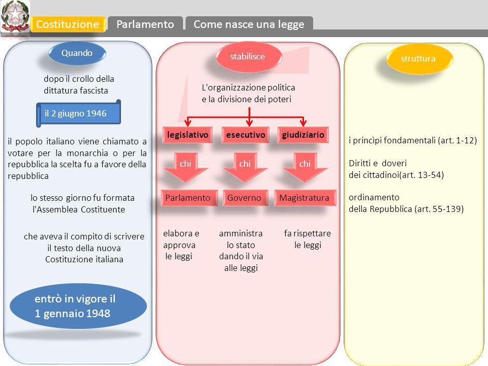 Nascita di una costituzione ppt scaricare for Chi fa le leggi in italia