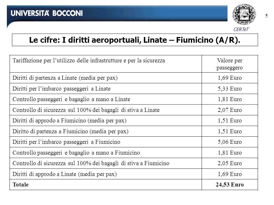 Le cifre: I diritti aeroportuali, Linate – Fiumicino (A/R).