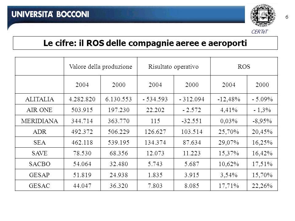 Le cifre: il ROS delle compagnie aeree e aeroporti