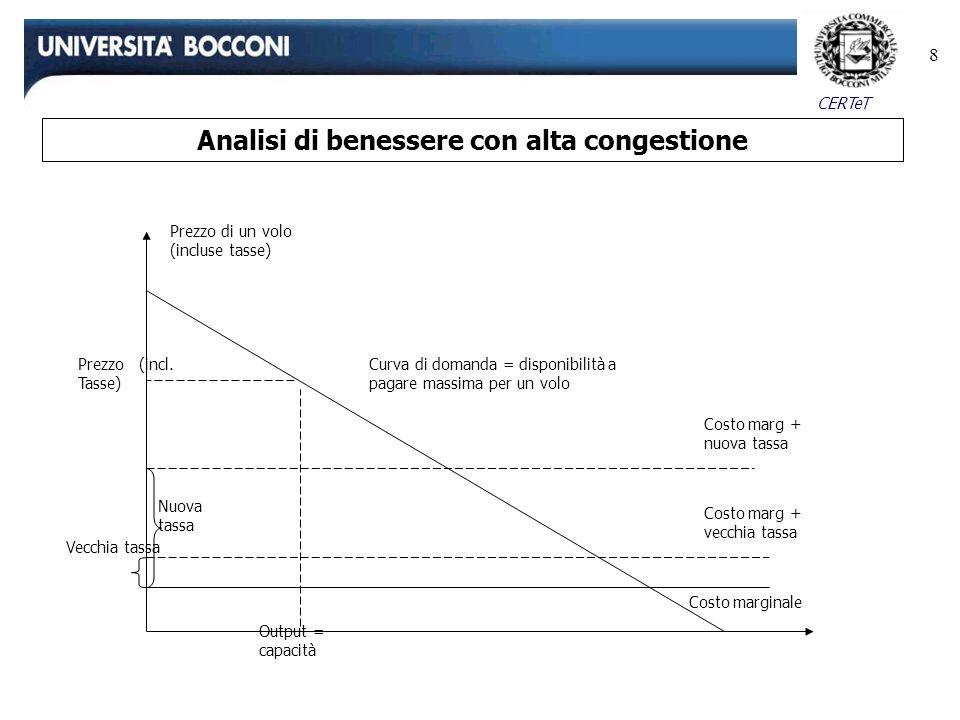 Analisi di benessere con alta congestione