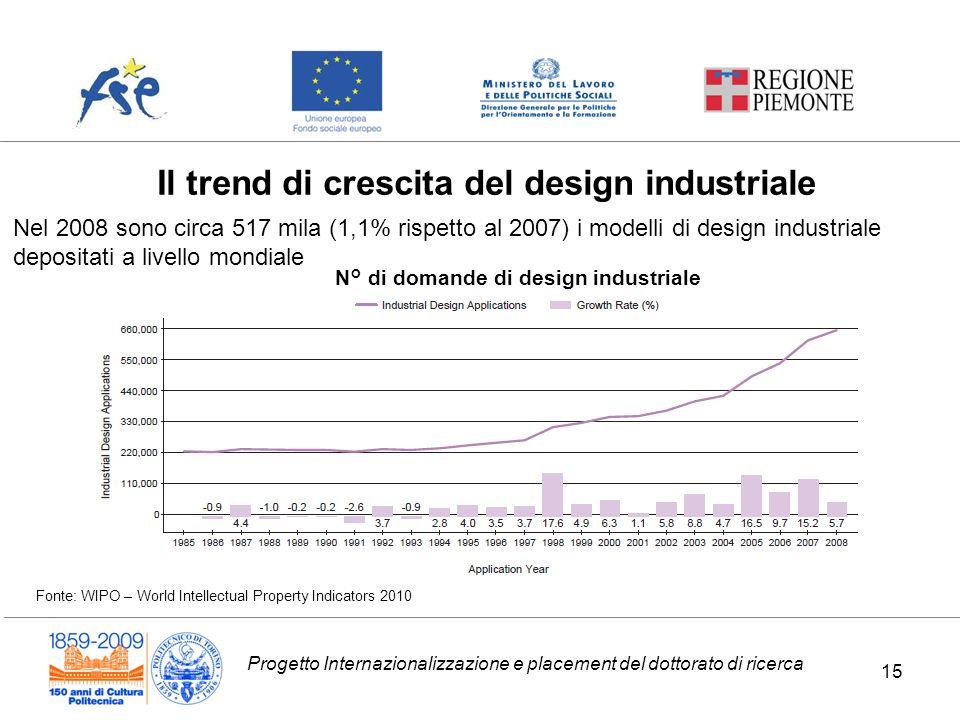 N° di domande di design industriale