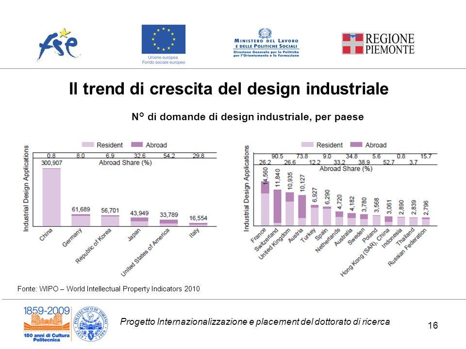 N° di domande di design industriale, per paese