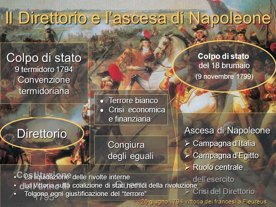 Il Direttorio e l'ascesa di Napoleone